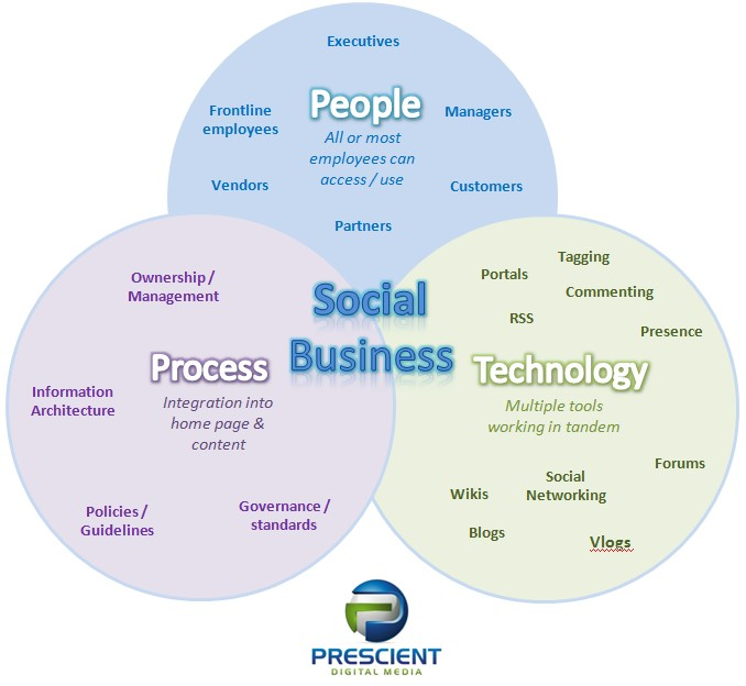 Social business social intranet