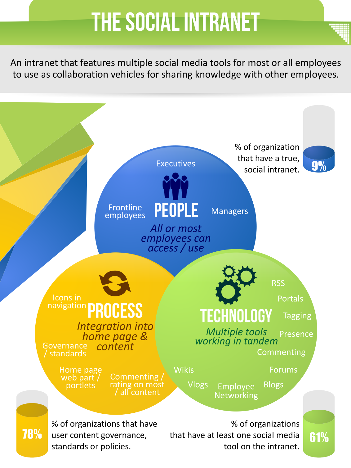 social intranet infographic top