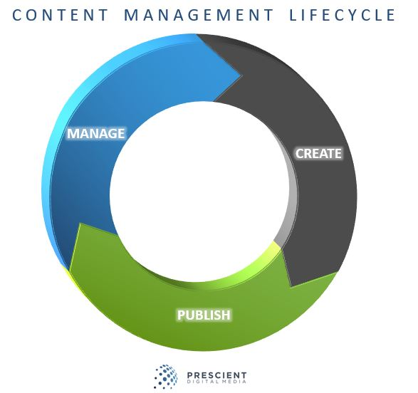 CONTENT-MANAGEMENT-LIFECYCLE